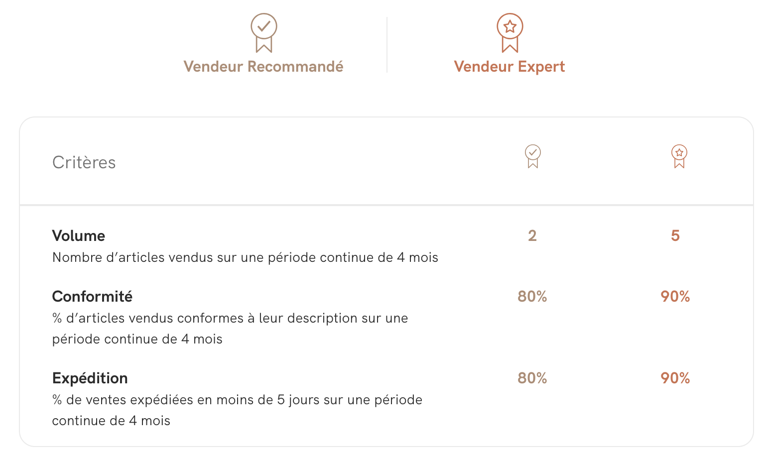 SellerRating_BadgesDetails_FR.png