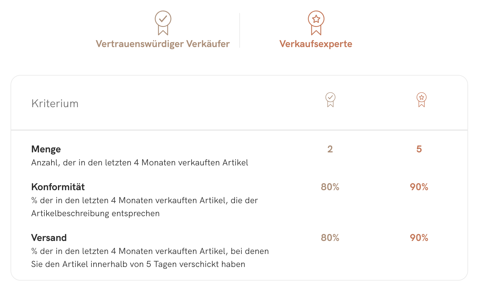 SellerRating_BadgesDetails_DE.png